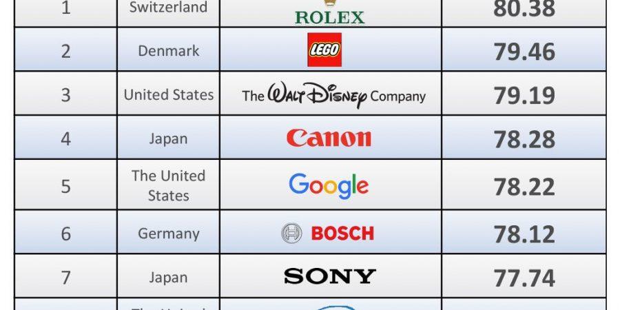 Le aziende con la miglior reputazione del 2017